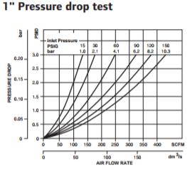 coalescing-filter-1-inch-pressure-drop-test.png