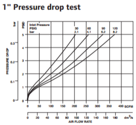 super-duty-lubricator-1-inch-pressure-drop-test.png