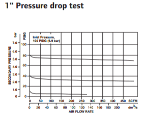super-duty-regulator-1-inch-pressure-drop-test.png