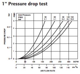 super-duty-standard-filter-1-inch-pressure-drop-test.png